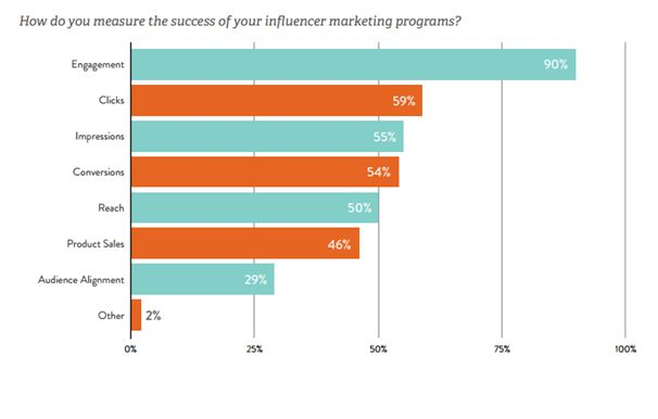 influencer marketing platform